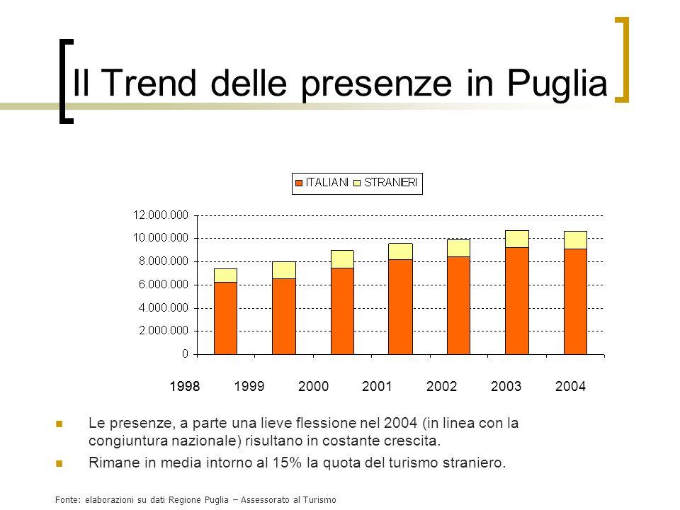 Il Trend delle presenze in Puglia Le presenze, a parte una lieve flessione nel 2004 (in linea con la congiuntura nazionale) risultano in costante cres