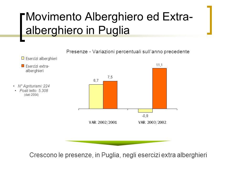 N° Agriturismi: 224 Posti letto: 5.308 (dati 2004) Movimento Alberghiero ed Extra- alberghiero in Puglia Presenze - Variazioni percentuali sullanno pr