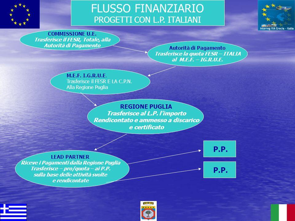 FLUSSO FINANZIARIO PROGETTI CON L.P. ITALIANI Autorità di Pagamento Trasferisce la quota FESR – ITALIA al M.E.F. – IG.R.U.E. COMMISSIONE U.E. Trasferi