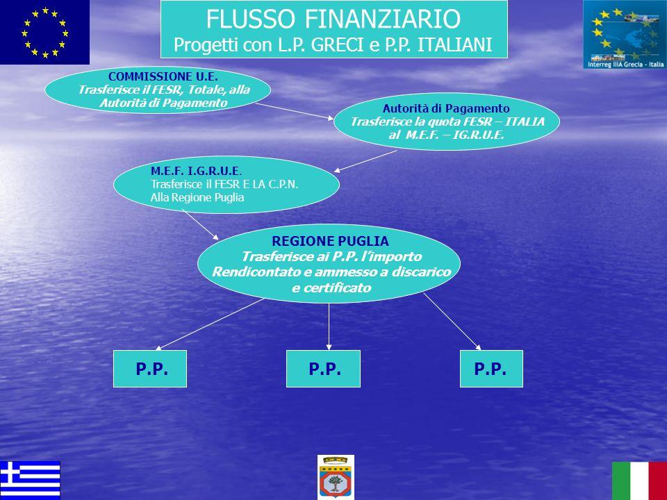 FLUSSO FINANZIARIO Progetti con L.P. GRECI e P.P. ITALIANI Autorità di Pagamento Trasferisce la quota FESR – ITALIA al M.E.F. – IG.R.U.E. COMMISSIONE