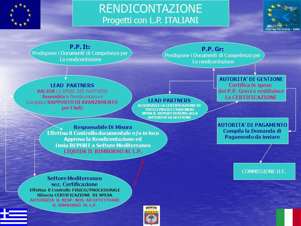 RENDICONTAZIONE Progetti con L.P. ITALIANI LEAD PARTNERS VALIDA LE SPESE DEI PARTNERS Assembla le Rendicontazioni Compila il RAPPORTO DI AVANZAMENTO p