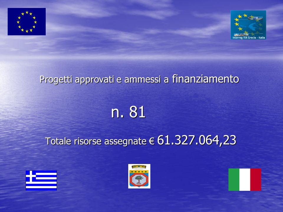 Progetti approvati e ammessi a finanziamento n. 81 Totale risorse assegnate 61.327.064,23