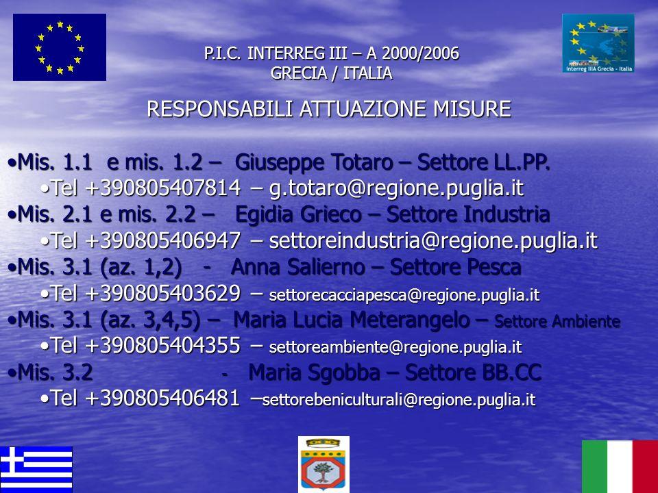 P.I.C. INTERREG III – A 2000/2006 GRECIA / ITALIA RESPONSABILI ATTUAZIONE MISURE Mis. 1.1 e mis. 1.2 – Giuseppe Totaro – Settore LL.PP.Mis. 1.1 e mis.