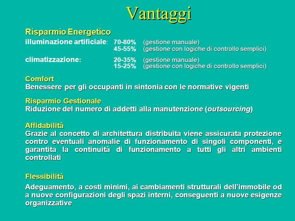 Vantaggi Risparmio Energetico (gestione manuale) illuminazione artificiale : 70-80% (gestione manuale) (gestione con logiche di controllo semplici) 45