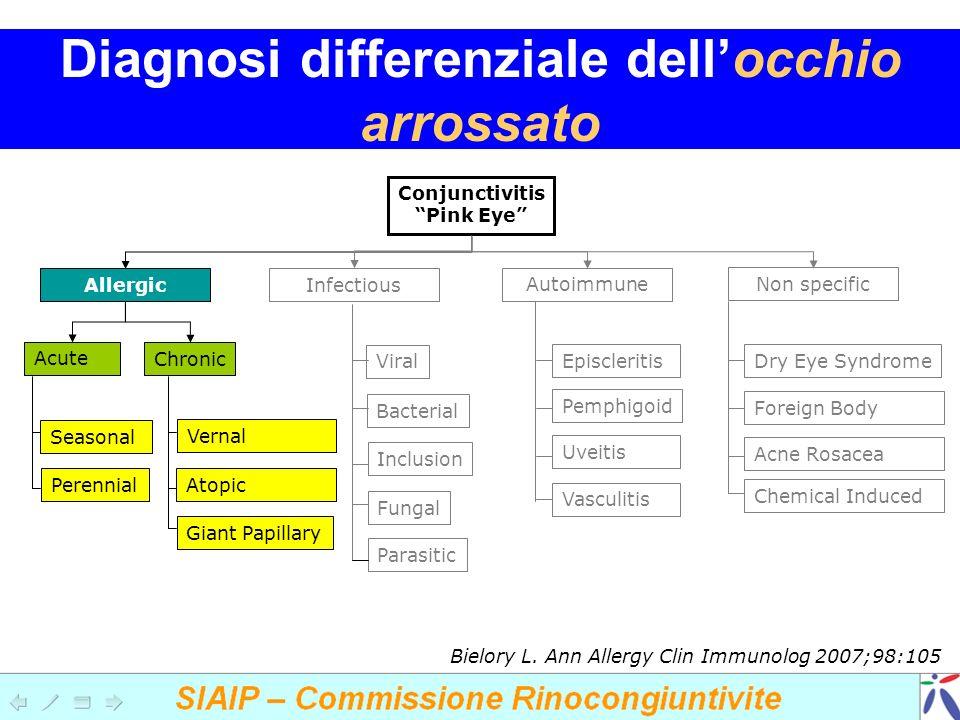 Diagnosi differenziale dellocchio arrossato Conjunctivitis Pink Eye Allergic Infectious Autoimmune Non specific Acute Chronic Seasonal Perennial Verna