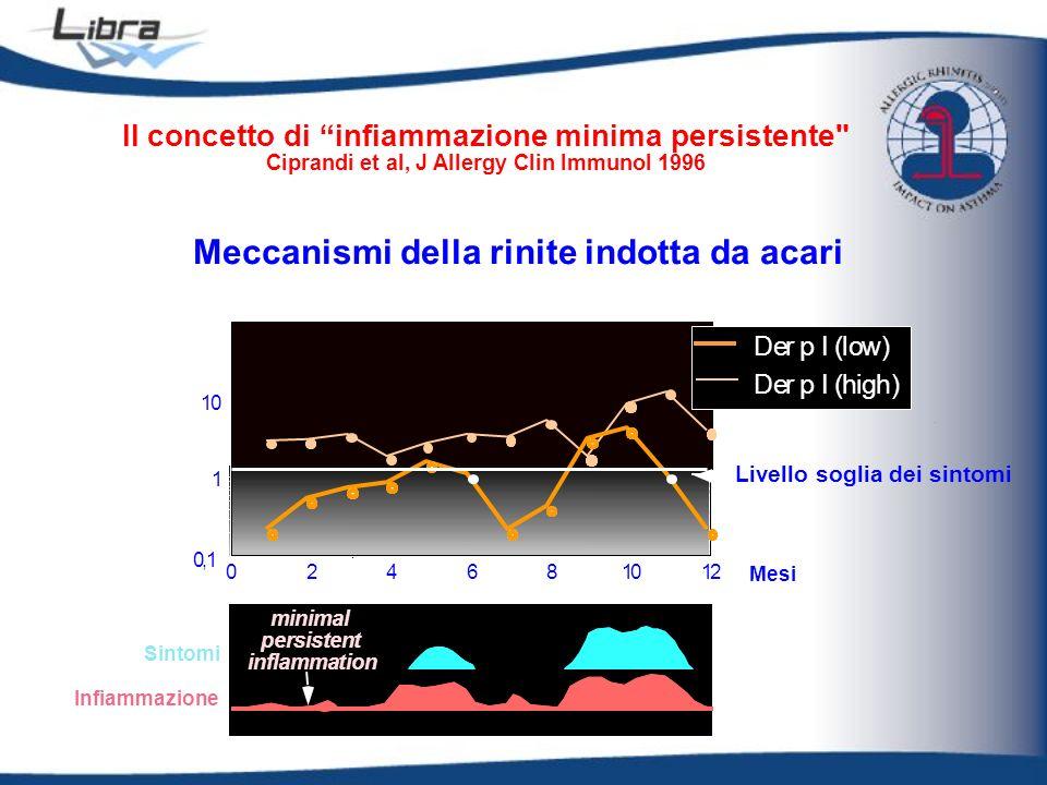 0,1 1 10 100 024681012 minimal persistent inflammation Der p I (high) Der p I (low) mite allergen ( g/g of dust) Il concetto di infiammazione minima p