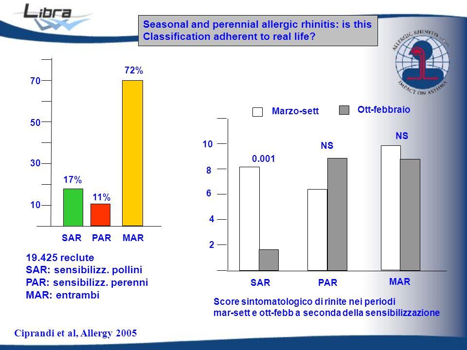 SARPARMAR 10 30 50 70 19.425 reclute SAR: sensibilizz. pollini PAR: sensibilizz. perenni MAR: entrambi 72% 11% 17% 2 4 8 6 10 SAR PAR MAR Marzo-sett O