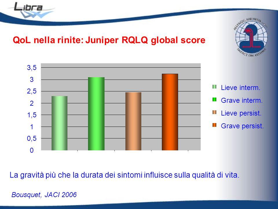 0 0,5 1 1,5 2 2,5 3 3,5 QoL nella rinite: Juniper RQLQ global score Grave persist. Lieve persist. Grave interm. Lieve interm. Bousquet, JACI 2006 La g