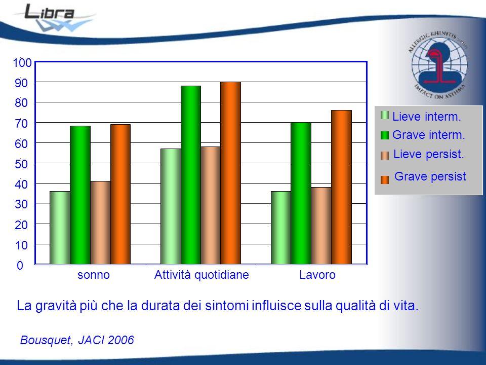Bousquet, JACI 2006 0 10 20 30 40 50 60 70 80 90 100 sonnoAttività quotidianeLavoro La gravità più che la durata dei sintomi influisce sulla qualità d