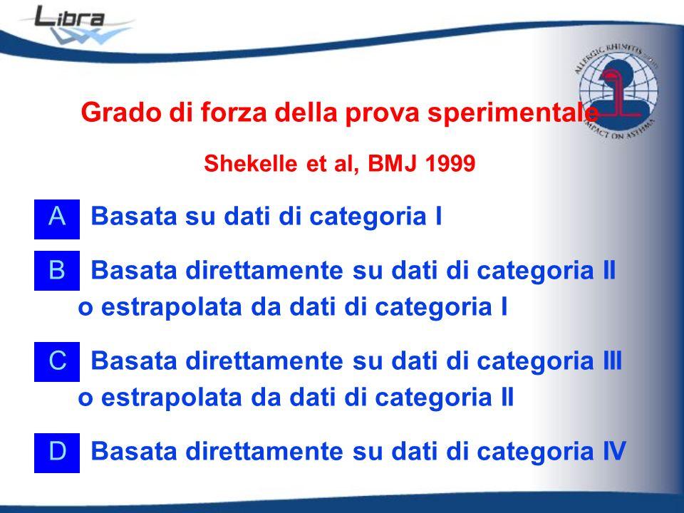 Grado di forza della prova sperimentale Shekelle et al, BMJ 1999 ABasata su dati di categoria I BBasata direttamente su dati di categoria II o estrapo