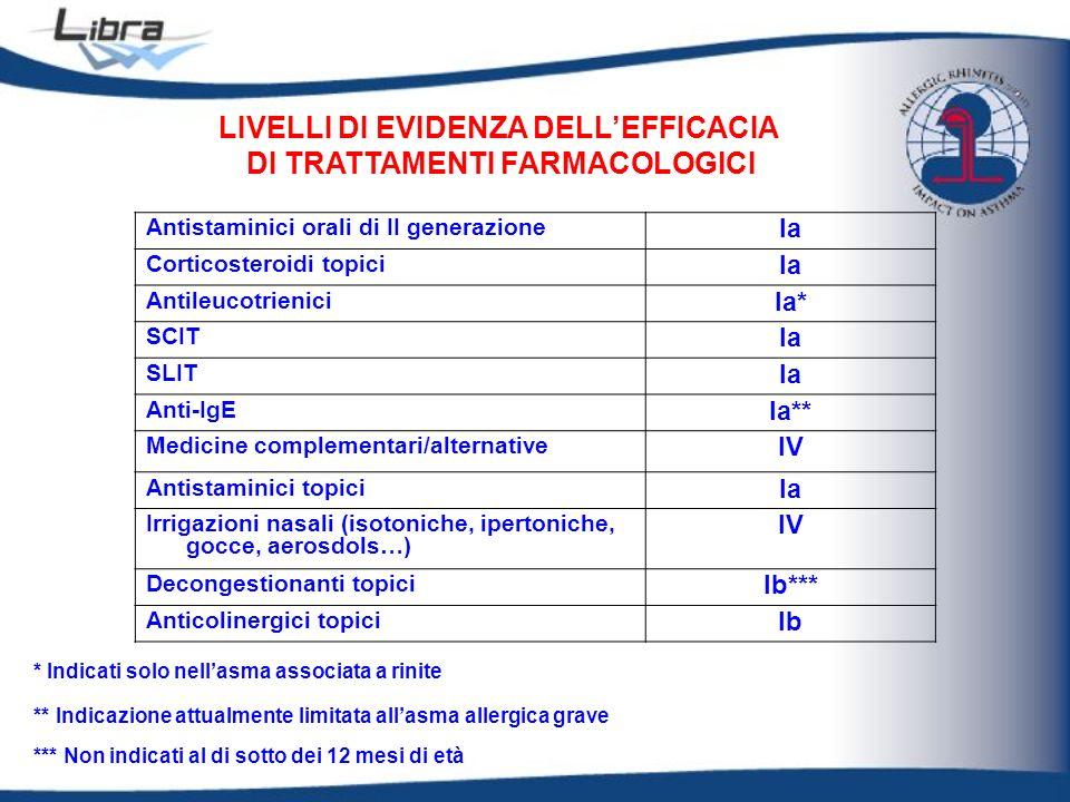 Antistaminici orali di II generazione Ia Corticosteroidi topici Ia Antileucotrienici Ia* SCIT Ia SLIT Ia Anti-IgE Ia** Medicine complementari/alternat