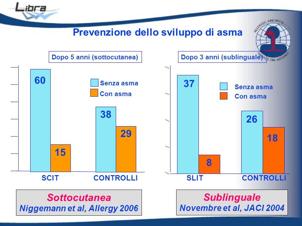 SCITCONTROLLI 60 15 38 29 Senza asma Con asma Sottocutanea Niggemann et al, Allergy 2006 SLITCONTROLLI 37 8 26 18 Senza asma Con asma Sublinguale Nove