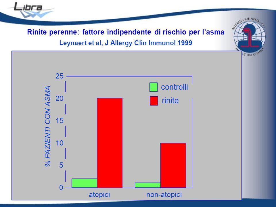 Rinite perenne: fattore indipendente di rischio per lasma Leynaert et al, J Allergy Clin Immunol 1999 0 5 10 15 20 25 % PAZIENTI CON ASMA atopicinon-a