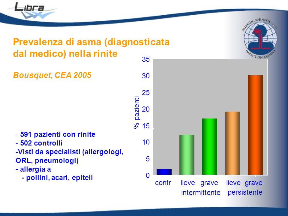 - 591 pazienti con rinite - 502 controlli -Visti da specialisti (allergologi, ORL, pneumologi) - allergia a - pollini, acari, epiteli 0 5 10 15 20 25