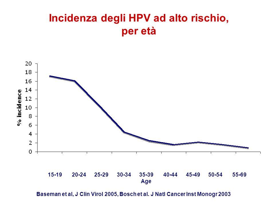Incidenza degli HPV ad alto rischio, per età 15-19 20-24 25-29 30-34 35-39 40-44 45-49 50-54 55-69 Age Baseman et al, J Clin Virol 2005, Bosch et al.