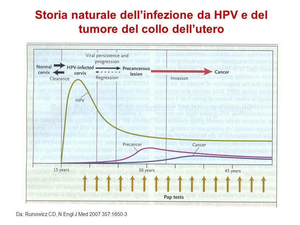Storia naturale dellinfezione da HPV e del tumore del collo dellutero Da: Runowicz CD, N Engl J Med 2007 357:1650-3