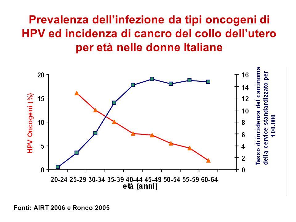Prevalenza dellinfezione da tipi oncogeni di HPV ed incidenza di cancro del collo dellutero per età nelle donne Italiane Fonti: AIRT 2006 e Ronco 2005