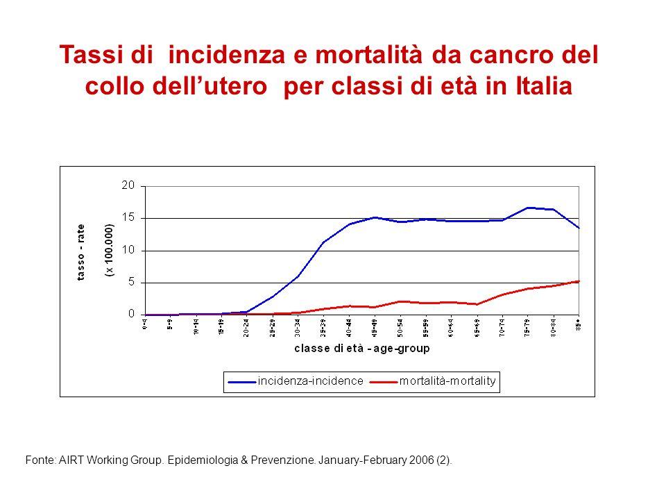 Tassi di incidenza e mortalità da cancro del collo dellutero per classi di età in Italia Fonte: AIRT Working Group. Epidemiologia & Prevenzione. Janua