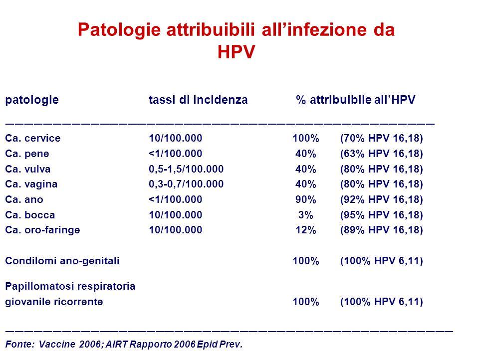 Patologie attribuibili allinfezione da HPV patologietassi di incidenza % attribuibile allHPV Ca. cervice10/100.000100%(70% HPV 16,18) Ca. pene<1/100.0