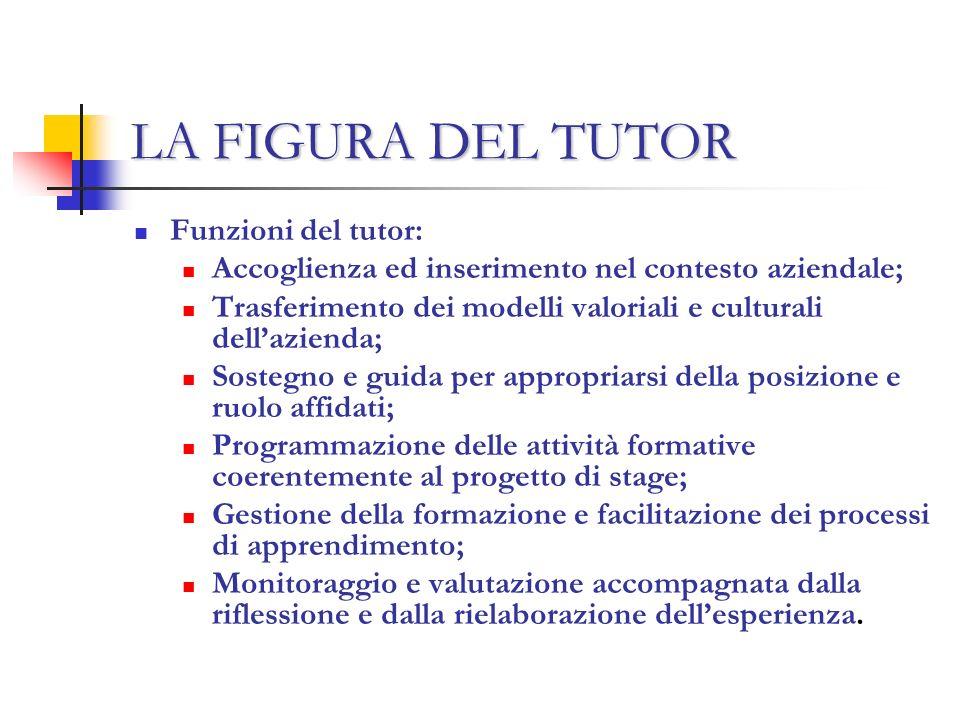 Funzioni del tutor: Accoglienza ed inserimento nel contesto aziendale; Trasferimento dei modelli valoriali e culturali dellazienda; Sostegno e guida p