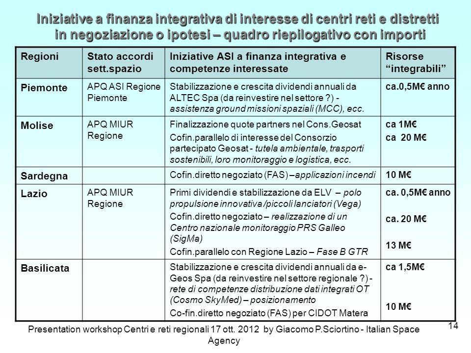 Presentation workshop Centri e reti regionali 17 ott. 2012 by Giacomo P.Sciortino - Italian Space Agency 14 RegioniStato accordi sett.spazio Iniziativ