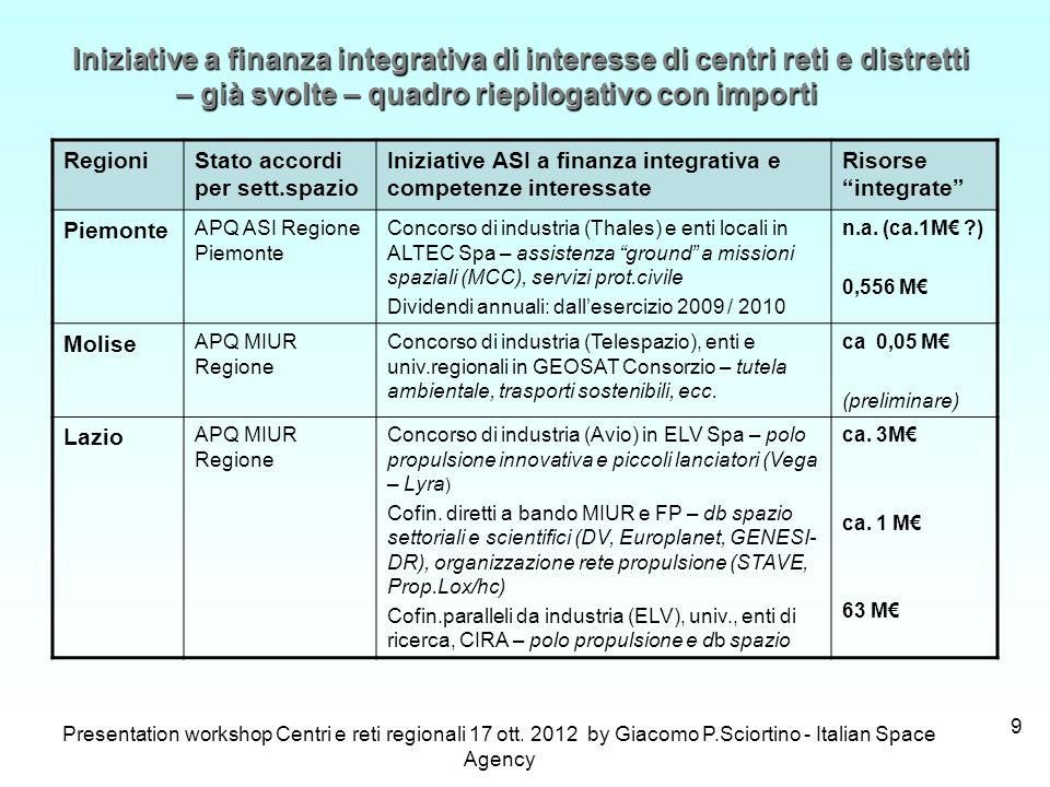 Presentation workshop Centri e reti regionali 17 ott. 2012 by Giacomo P.Sciortino - Italian Space Agency 9 RegioniStato accordi per sett.spazio Inizia