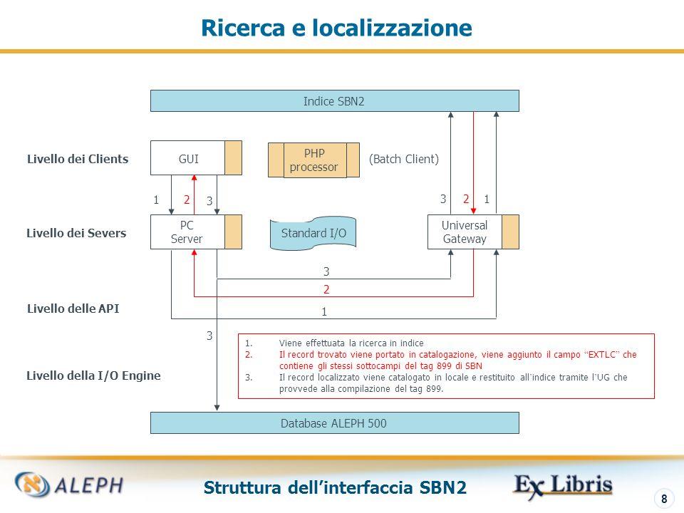 Struttura dellinterfaccia SBN2 8 Ricerca e localizzazione Indice SBN2 PC Server Universal Gateway GUI PHP processor Standard I/O Database ALEPH 500 Livello dei Clients Livello dei Severs Livello delle API 1 1 1 1.Viene effettuata la ricerca in indice 2.Il record trovato viene portato in catalogazione, viene aggiunto il campo EXTLC che contiene gli stessi sottocampi del tag 899 di SBN 3.Il record localizzato viene catalogato in locale e restituito all indice tramite l UG che provvede alla compilazione del tag 899.