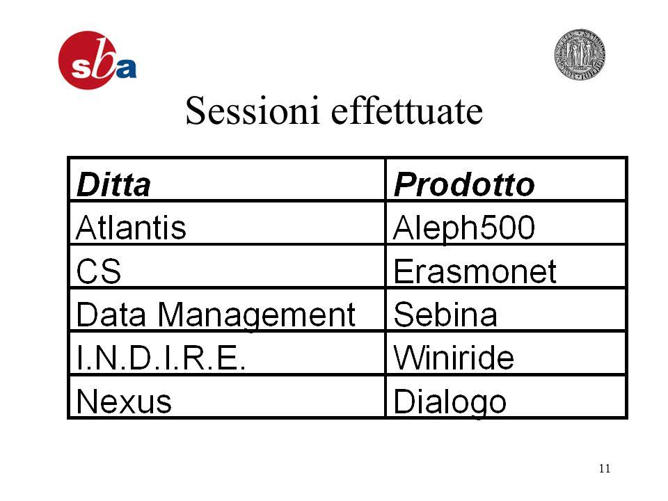11 Sessioni effettuate
