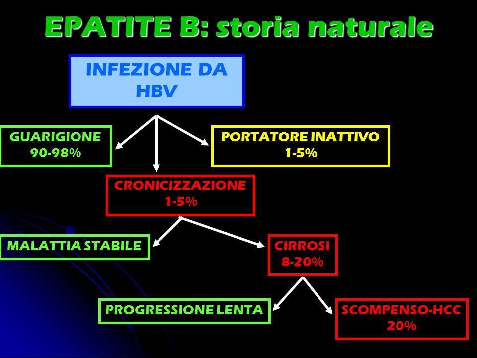 EPATITE B: storia naturale INFEZIONE DA HBV GUARIGIONE 90-98% PORTATORE INATTIVO 1-5% CRONICIZZAZIONE 1-5% MALATTIA STABILECIRROSI 8-20% PROGRESSIONE