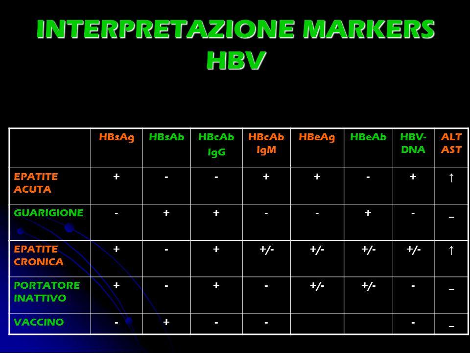 INTERPRETAZIONE MARKERS HBV HBsAgHBsAbHBcAb IgG HBcAb IgM HBeAgHBeAbHBV- DNA ALT AST EPATITE ACUTA +--++-+ GUARIGIONE-++--+-_ EPATITE CRONICA +-++/- P