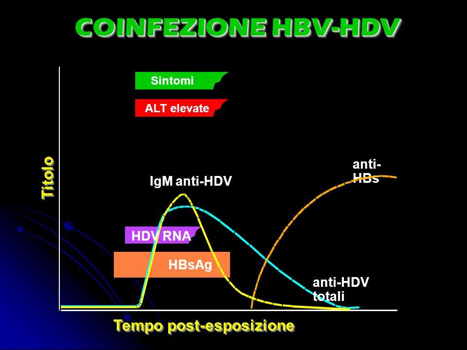 COINFEZIONE HBV-HDV Tempo post-esposizione Titolo anti- HBs Sintomi ALT elevate anti-HDV totali IgM anti-HDV HDV RNA HBsAg