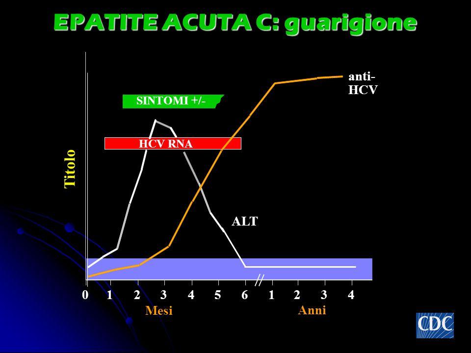 EPATITE ACUTA C: guarigione SINTOMI +/- Titolo anti- HCV ALT 012345 61234 Anni Mesi HCV RNA