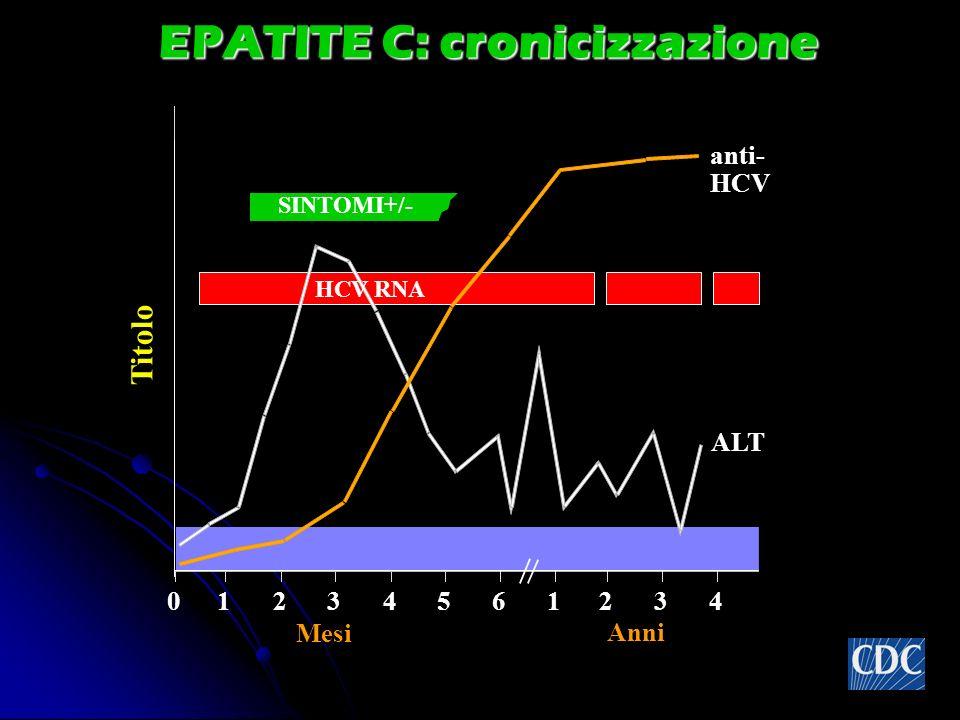 EPATITE C: cronicizzazione SINTOMI+/- Titolo anti- HCV ALT 012345 61234 Anni Mesi HCV RNA