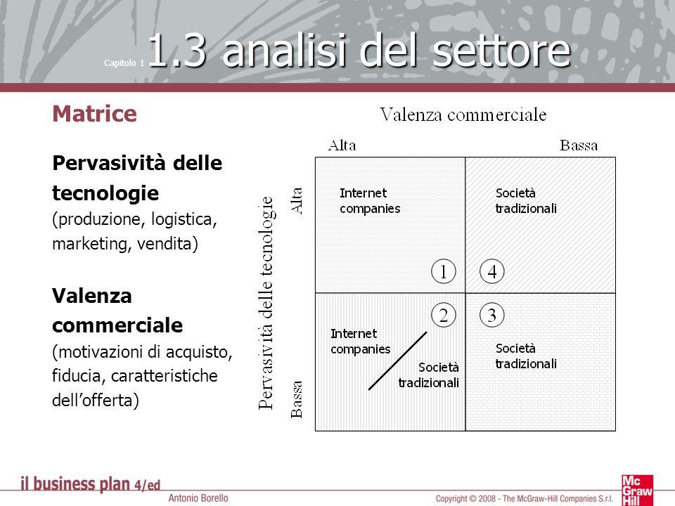 1.3 analisi del settore Capitolo 1 1.3 analisi del settore Matrice Pervasività delle tecnologie (produzione, logistica, marketing, vendita) Valenza co