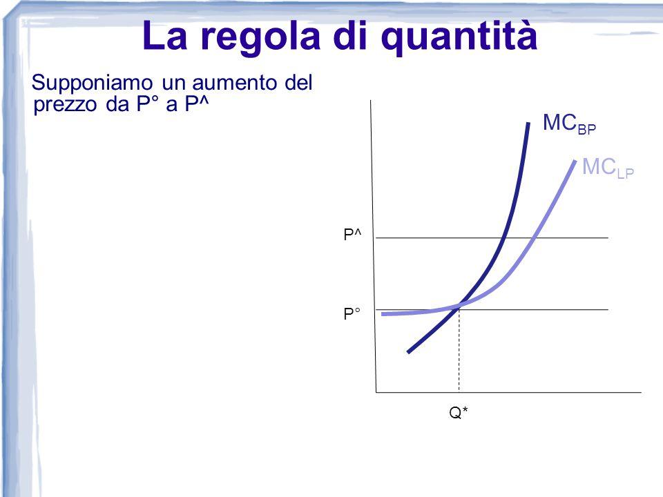 La regola di quantità Supponiamo un aumento del prezzo da P° a P^ Q* P^ P° MC BP MC LP