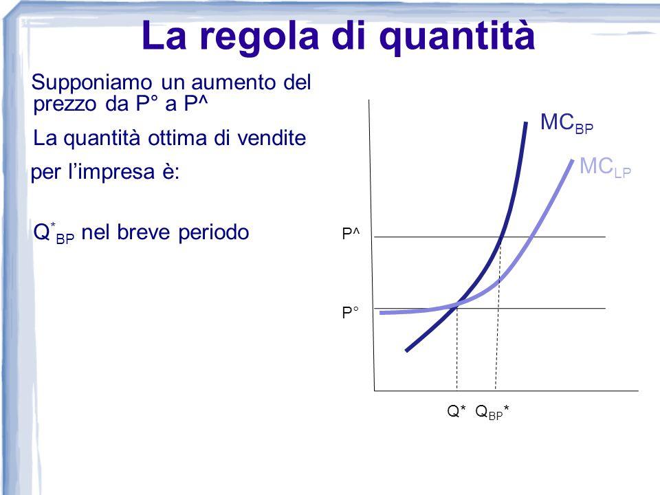 La regola di quantità Supponiamo un aumento del prezzo da P° a P^ La quantità ottima di vendite per limpresa è: Q * BP nel breve periodo Q* Q BP * P^