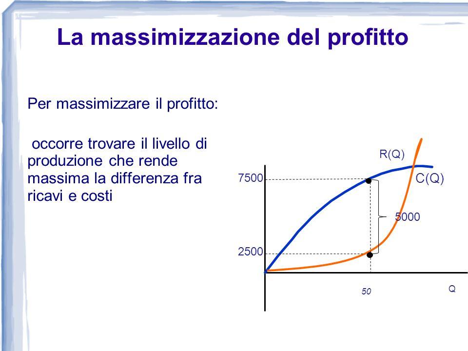 Per massimizzare il profitto: occorre trovare il livello di produzione che rende massima la differenza fra ricavi e costi 0 Costo, Ricavo, Profitto (e