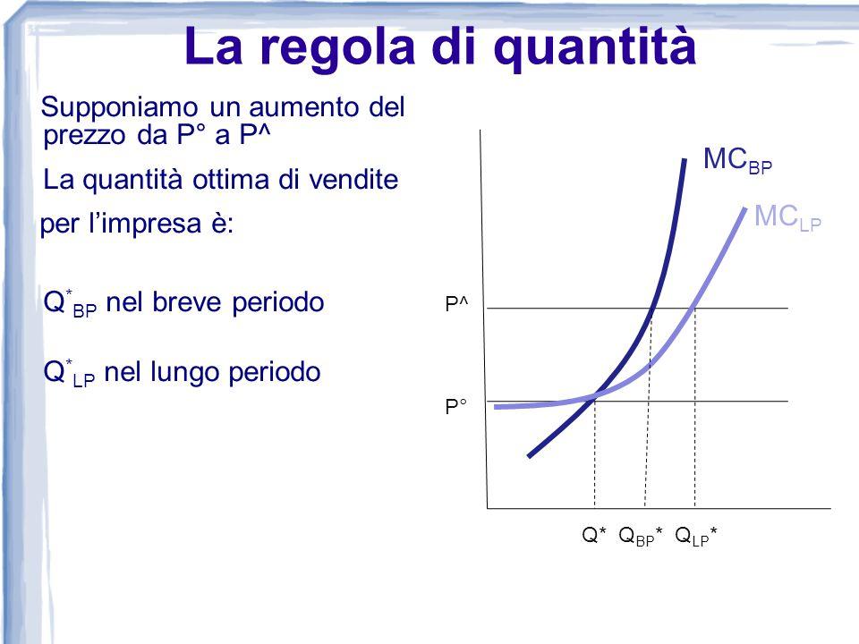La regola di quantità Supponiamo un aumento del prezzo da P° a P^ La quantità ottima di vendite per limpresa è: Q * BP nel breve periodo Q * LP nel lu