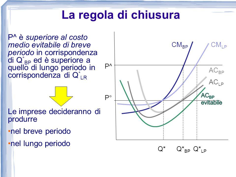 La regola di chiusura P^ è superiore al costo medio evitabile di breve periodo in corrispondenza di Q * BP ed è superiore a quello di lungo periodo in