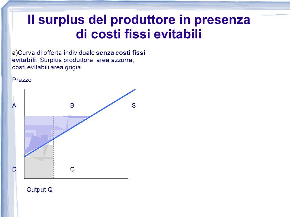 Il surplus del produttore in presenza di costi fissi evitabili a)Curva di offerta individuale senza costi fissi evitabili: Surplus produttore: area az