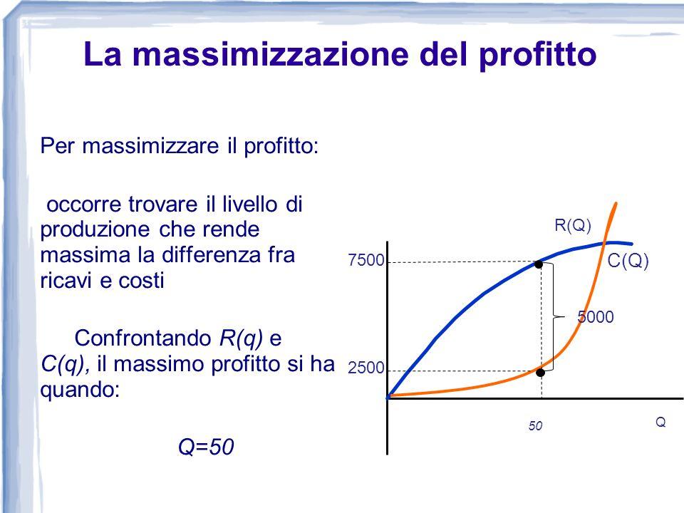 Per massimizzare il profitto: occorre trovare il livello di produzione che rende massima la differenza fra ricavi e costi Confrontando R(q) e C(q), il