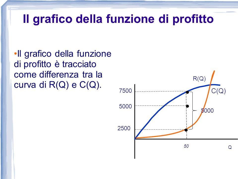 Il grafico della funzione di profitto è tracciato come differenza tra la curva di R(Q) e C(Q). 0 Costo, Ricavo, Profitto (euro annui) Q R(q) A q0q0 50