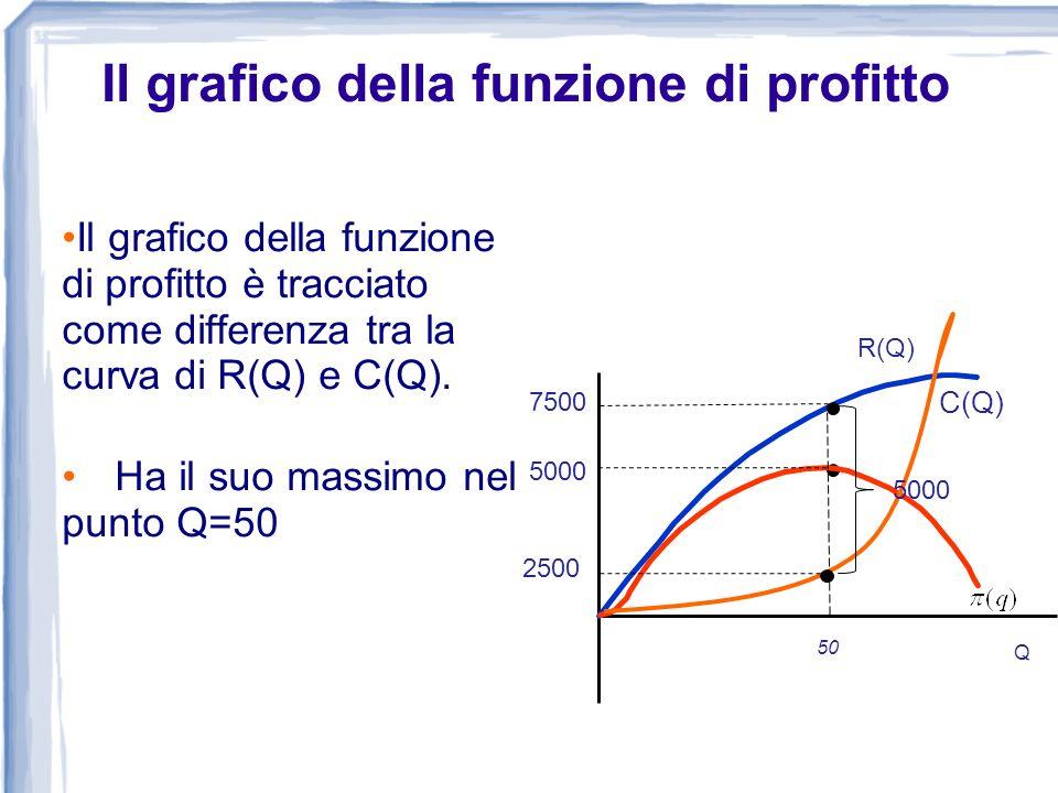 Il grafico della funzione di profitto è tracciato come differenza tra la curva di R(Q) e C(Q). Ha il suo massimo nel punto Q=50 0 Costo, Ricavo, Profi