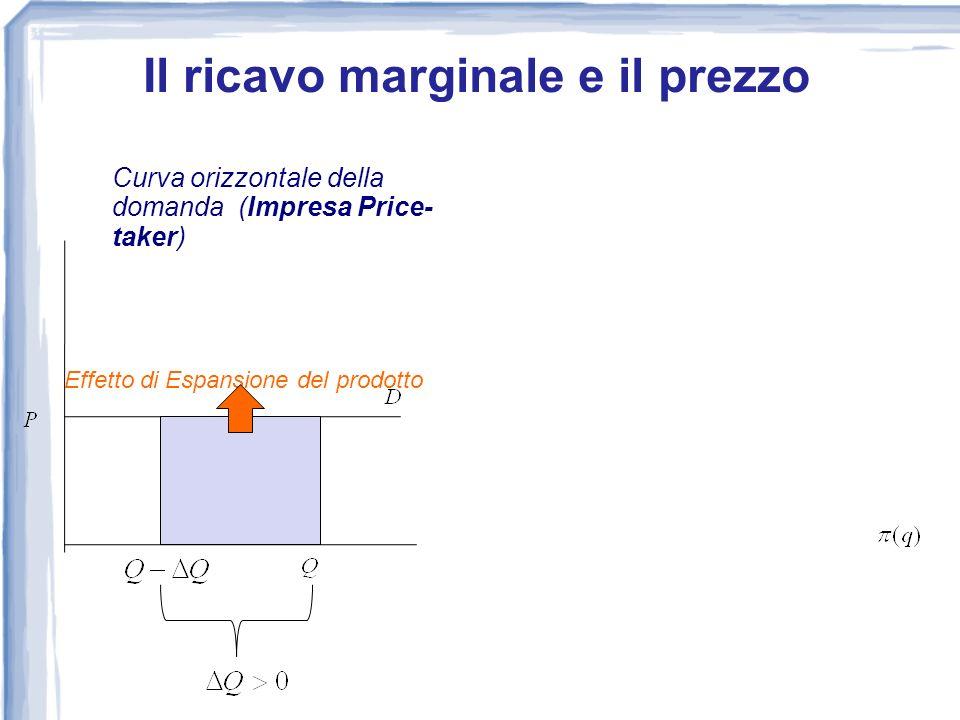 Curva orizzontale della domanda (Impresa Price- taker) Effetto di Espansione del prodotto 0 Il ricavo marginale e il prezzo