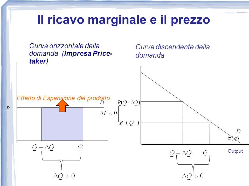 Curva orizzontale della domanda (Impresa Price- taker) Effetto di Espansione del prodotto 0 Curva discendente della domanda Output Il ricavo marginale