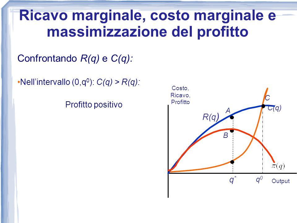 Confrontando R(q) e C(q): Nellintervallo (0,q 0 ): C(q) > R(q): Profitto positivo 0 Costo, Ricavo, Profitto Output R(q) C(q) A B q*q* Ricavo marginale