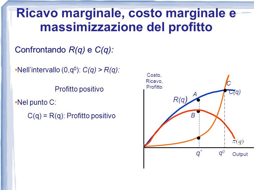Confrontando R(q) e C(q): Nellintervallo (0,q 0 ): C(q) > R(q): Profitto positivo Nel punto C: C(q) = R(q): Profitto positivo 0 Costo, Ricavo, Profitt