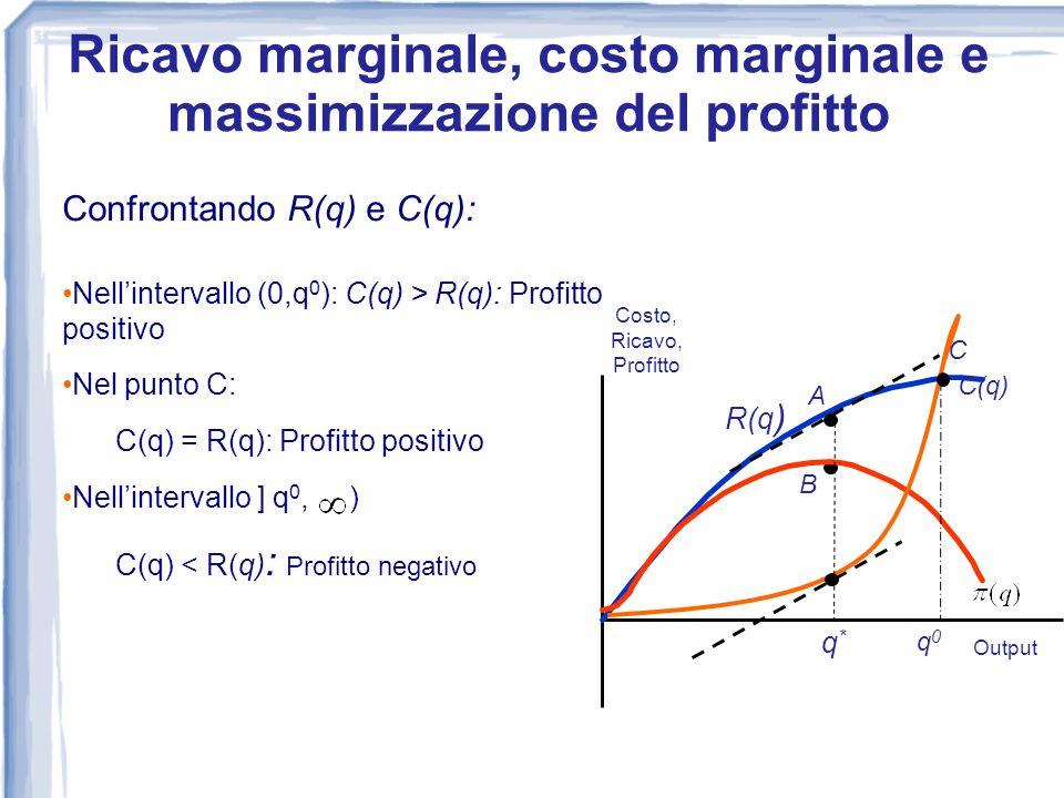 Confrontando R(q) e C(q): Nellintervallo (0,q 0 ): C(q) > R(q): Profitto positivo Nel punto C: C(q) = R(q): Profitto positivo Nellintervallo ] q 0, )