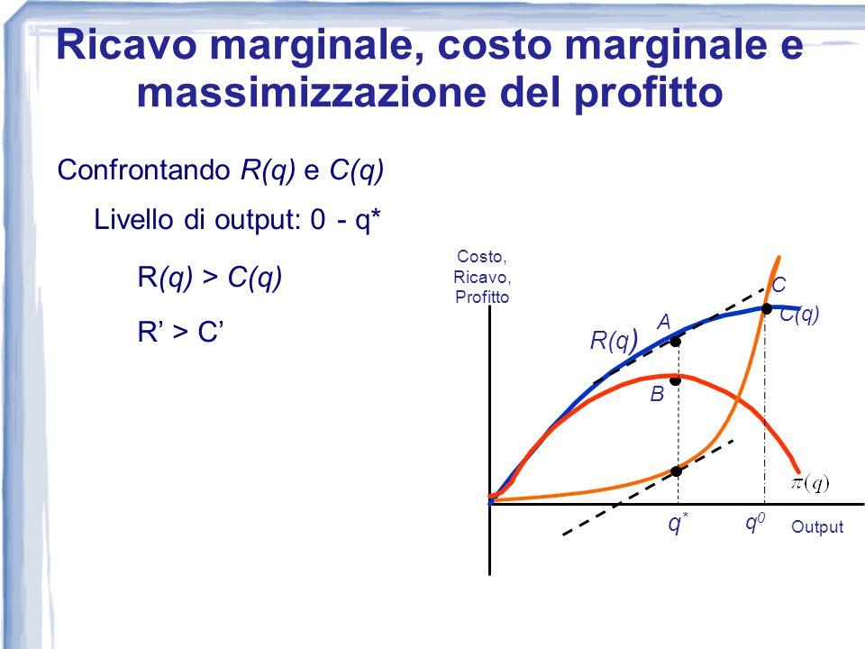 Confrontando R(q) e C(q) Livello di output: 0 - q* R(q) > C(q) R > C 0 Costo, Ricavo, Profitto Output R(q) C(q) A B q*q* Ricavo marginale, costo margi