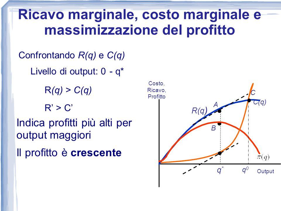 Confrontando R(q) e C(q) Livello di output: 0 - q* R(q) > C(q) R > C Indica profitti più alti per output maggiori Il profitto è crescente 0 Costo, Ric